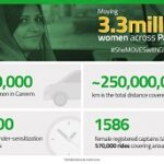 Simplifying and Improving lives by 'MOVING' 3.3 million Women across Pakistan